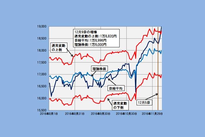 【理論株価】通常変動の上側を超え注意領域へ入った日経平均株価(12/11)=日暮昭