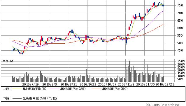 三菱UFJフィナンシャル・グループ<8306> 日足(SBI証券提供)