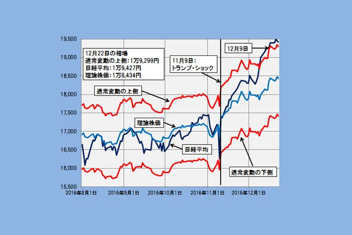 【理論株価】日経平均はまだ想定の範囲内、変動上限は2万165円に(12/25)=日暮昭