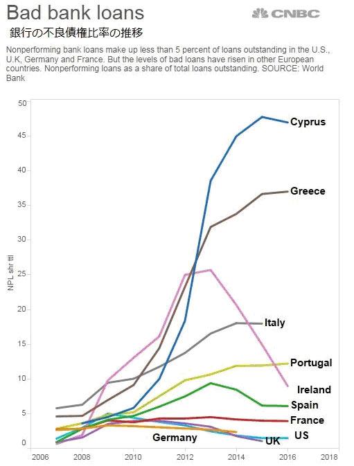 出典:Three charts show how tough things are for European banks - CNBC