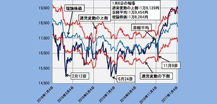 2017年1月6日時点の理論株価=1万8264円