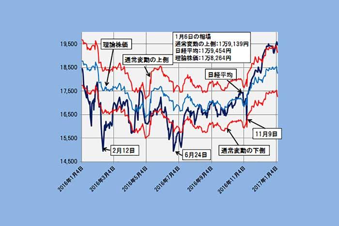 高値注意領域の日経平均は業績上振れと理論株価上昇を織り込む流れ(1/9)=日暮昭