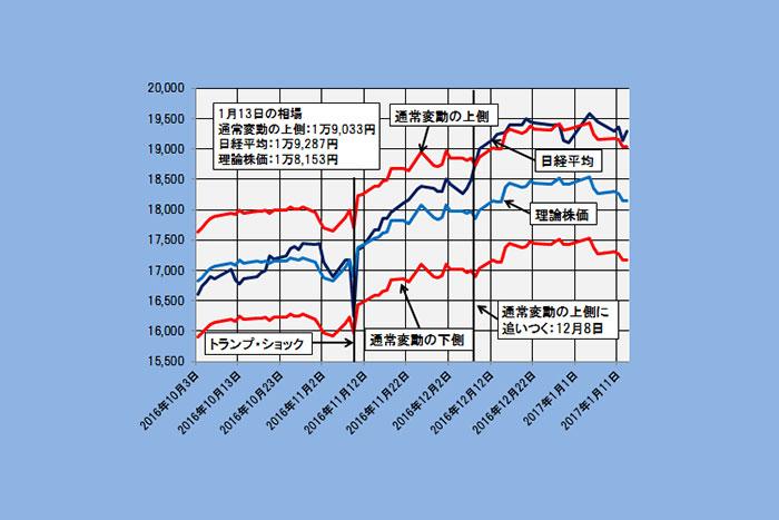 まだ理論株価より1000円高い日経平均のポイントを探る(1/16)=日暮昭