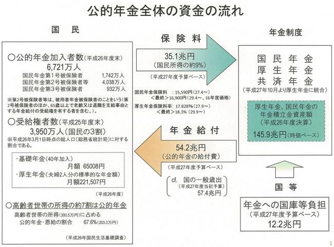 出典:厚生労働省(平成27年度予算ベース)
