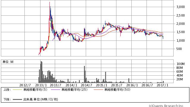 ユーグレナ<2931> 週足(SBI証券提供)