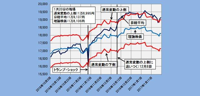 2017年1月20日時点の理論株価=1万8106円