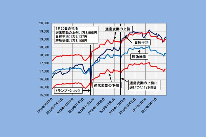トランプ大統領就任で大台割れ、日経平均の下値メドは1万8106円か(1/23)=日暮昭