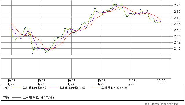 米国10年債利回り 15分足(SBI証券提供)