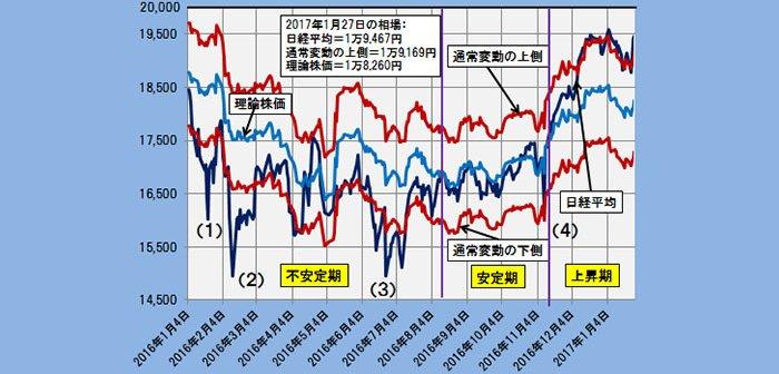 2017年1月27日時点の理論株価=1万8206円