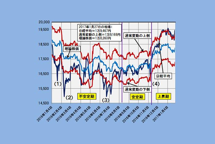 現在の理論株価は1万8260円、日経平均復活「2万円突破」の条件は?(1/31)=日暮昭