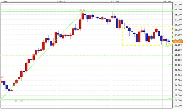 ドル円チャート(ボックスを形成しつつありますが、抜け出す可能性も十分)