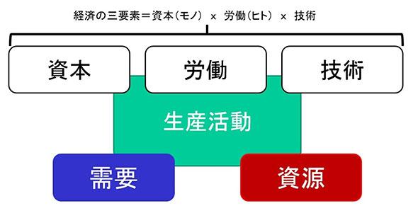 経済の五要素 出典:三橋貴明公式ブログ『新世紀のビッグブラザーへ』