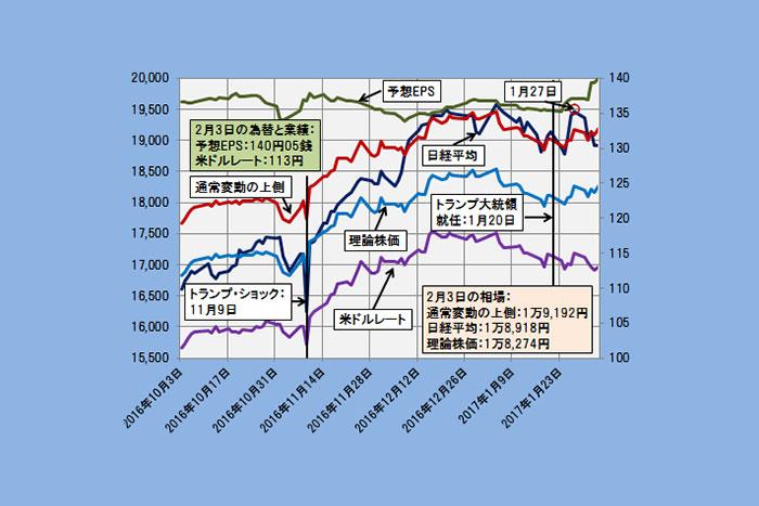 理論株価に回帰か2万円回復か?日経平均のカギ握るドル円のメドは(2/6)=日暮昭