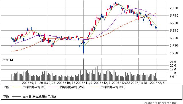 トヨタ自動車<7203> 日足(SBI証券提供)
