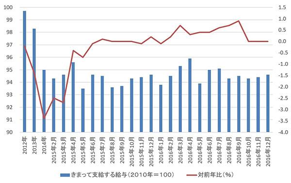 日本の実質賃金(きまって支給する給与)の推移 ※2016年12月は速報値 出典:厚生労働省