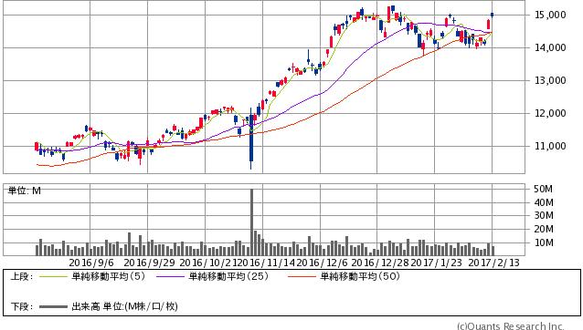NEXT FUNDS 日経平均レバレッジ・インデックス 連動型上場投信<1570> 日足(SBI証券提供)