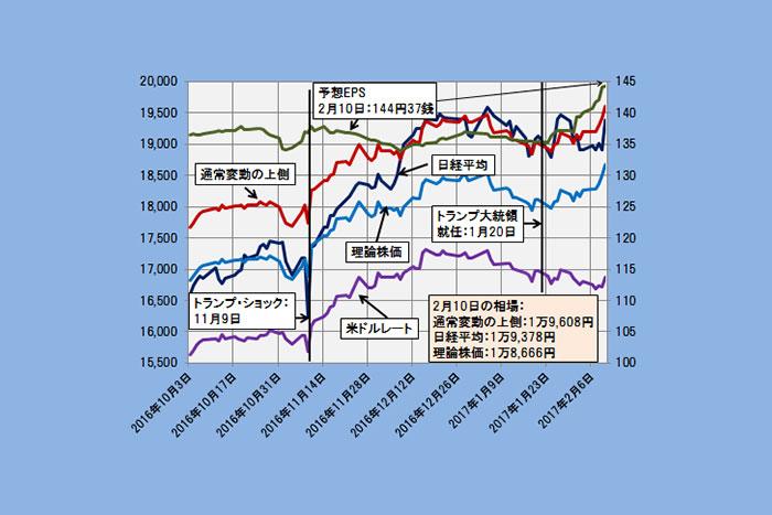 【理論株価】好業績で予想EPS一段高、解消された日経平均の割高感(2/15)=日暮昭