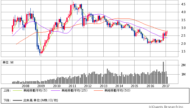 Copper先物(COMEX)月足(SBI証券提供)
