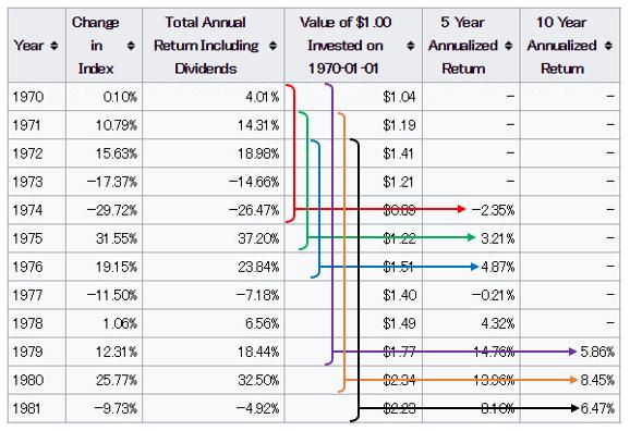 S&P500 リターン表(解説その1)