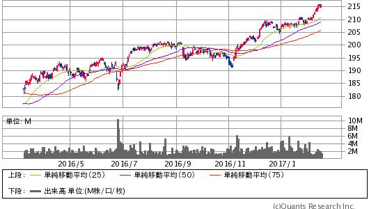 バンガード S&P 500 ETF(VOO) 日足(SBI証券提供)