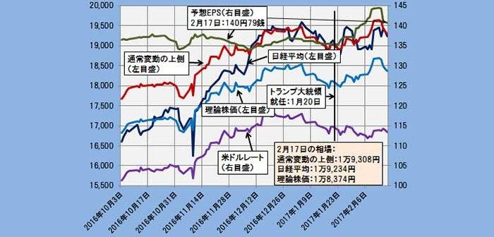 2017年2月17日時点の理論株価=1万8374円
