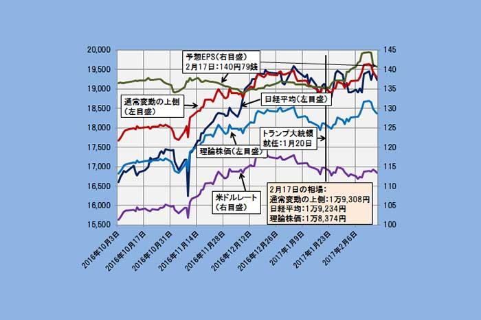 【理論株価】通常変動の上限1万9300円を睨みつつ日経平均は戻り歩調へ(2/21)=日暮昭