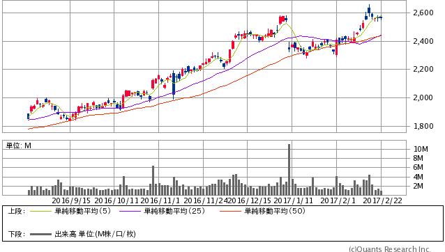 セイコーエプソン<6724> 日足(SBI証券提供)