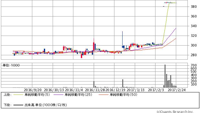 ニッコウトラベル<9373> 日足(SBI証券提供)