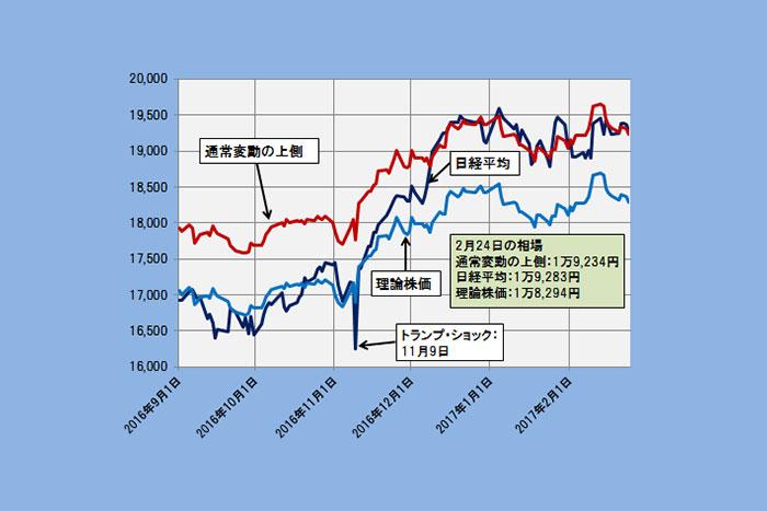 日経平均の理論株価は1万8294円、期待先行による上方かい離が限界に(2/27)=日暮昭
