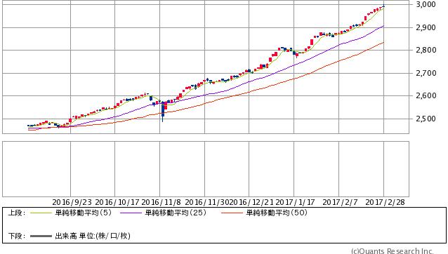 JASDAQ平均 日足(SBI証券提供)
