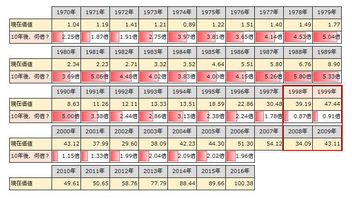S&P500 10年後に何倍になったのか?