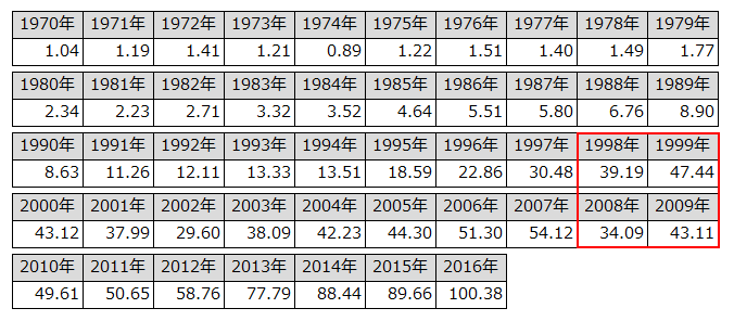 1970年1月1日にS&P500に投資した1ドルの推移