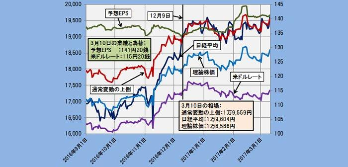 2017年3月10日時点の理論株価=1万8586円