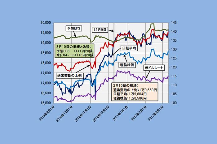 【理論株価】日経平均2万円到達に必要なのは1ドル何円水準か?(3/13)=日暮昭