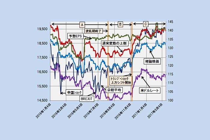 【理論株価】1ドル110円割れ回避なら1万9500円を中心とした動き継続か(3/22)=日暮昭