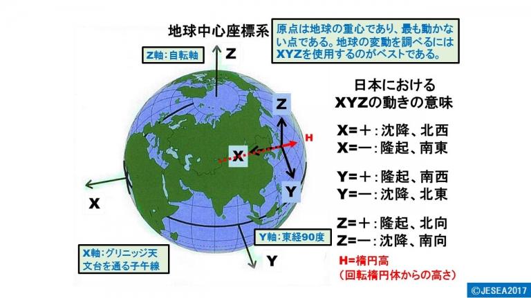 電子基準点から得られる座標値(X,Y,Z)の意味