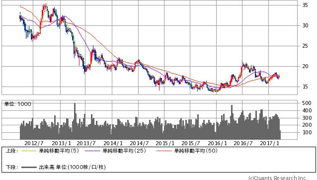 NY銀先物物 週足(SBI証券提供)
