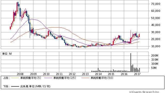 任天堂<7974> 月足(SBI証券提供)