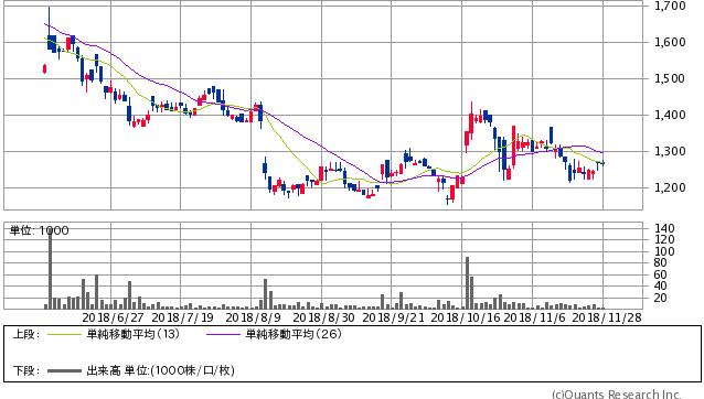 ニーズウェル<3992> 日足(SBI証券提供)