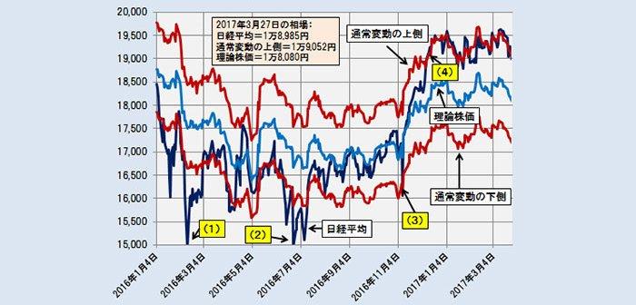 2017年3月27日時点の理論株価=1万8080円