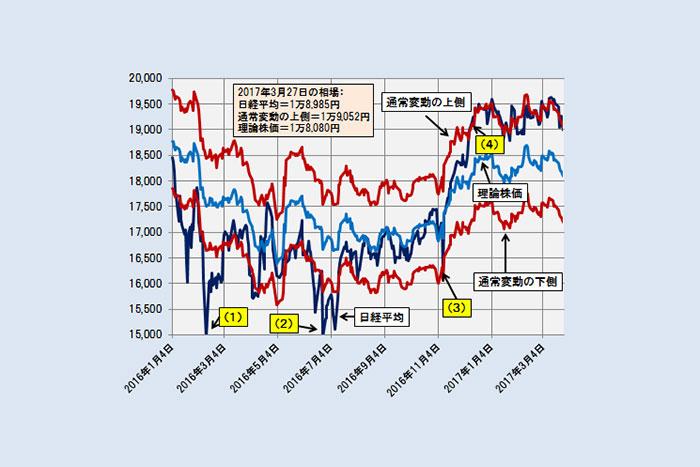 なぜ日経平均は上がらないのか?高まる「市場リスク」を可視化する=日暮昭
