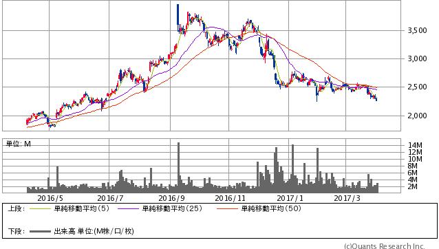ディー・エヌ・エー<2432> 日足(SBI証券提供)