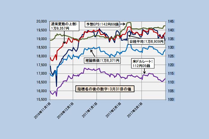 【理論株価】日経平均は静観の範囲内、現状の底割れリスクは低い(4/3)=日暮昭