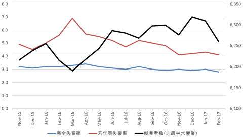 日本の完全失業率・若年層失業率(%、左軸)と就業者数(万人、右軸) 出典:三橋貴明ブログ『新世紀のビッグブラザーへ』