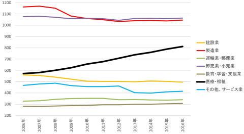 日本の産業別就業者数の推移(単位:万人) 出典:三橋貴明ブログ『新世紀のビッグブラザーへ』