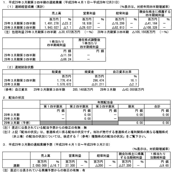 出典:シャープ公式サイト - 決算資料