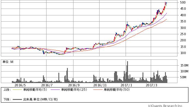 シャープ<6753> 日足(SBI証券提供)