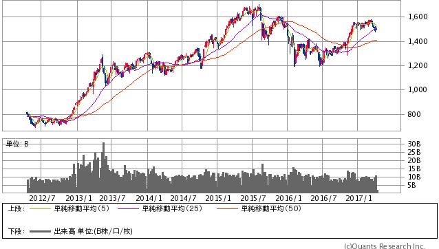 TOPIX 週足(SBI証券提供)