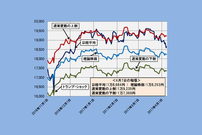 【理論株価】相場の構造に変化あり!日経平均下落の背景を探る(4/11)=日暮昭