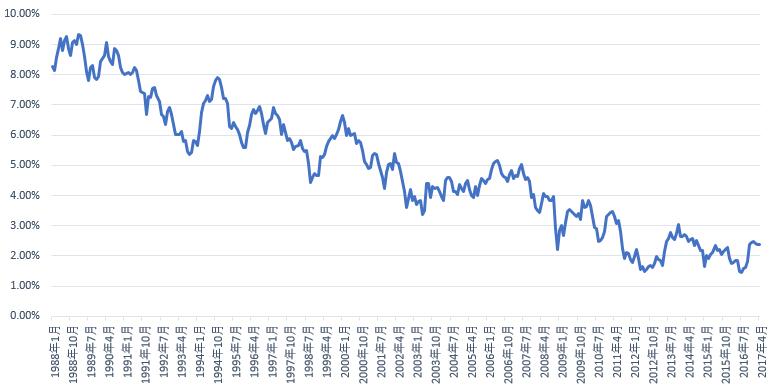 米国10年債利回り(1988年1月~2017年4月)
